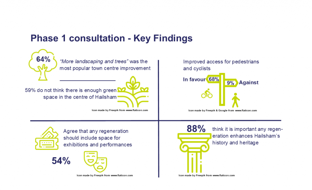 nfographic of key results from 2019 consultation