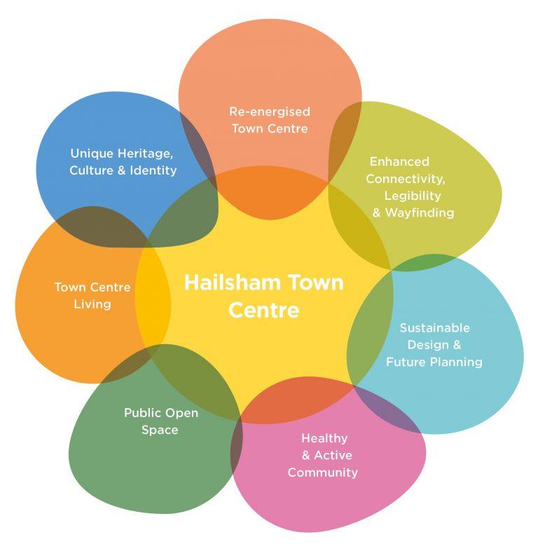Hailsham Aspires Seven Guiding Design Principles diagram